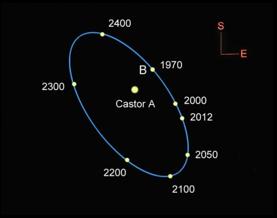 BinaryStarsCastorGraphic