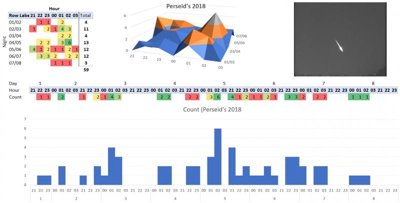2018perseidreport