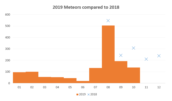 Meteor-Repor-Oct2019-comparison