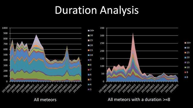 perseid_2012-durationanalysis
