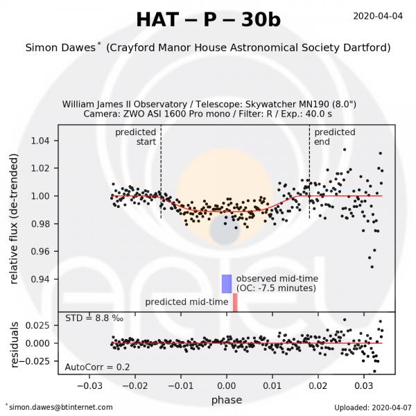HAT-P-30b-2020-04-04-Results