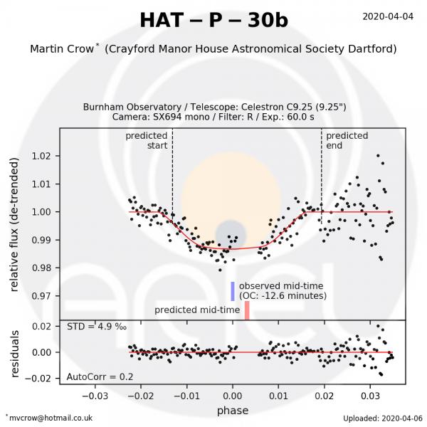 HAT-P-30b-2020apr04