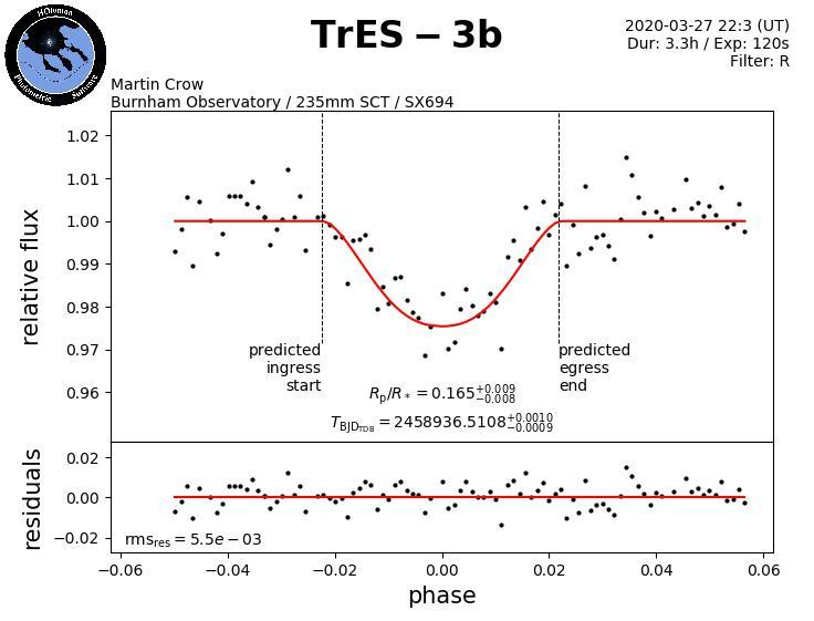 TrES-3b