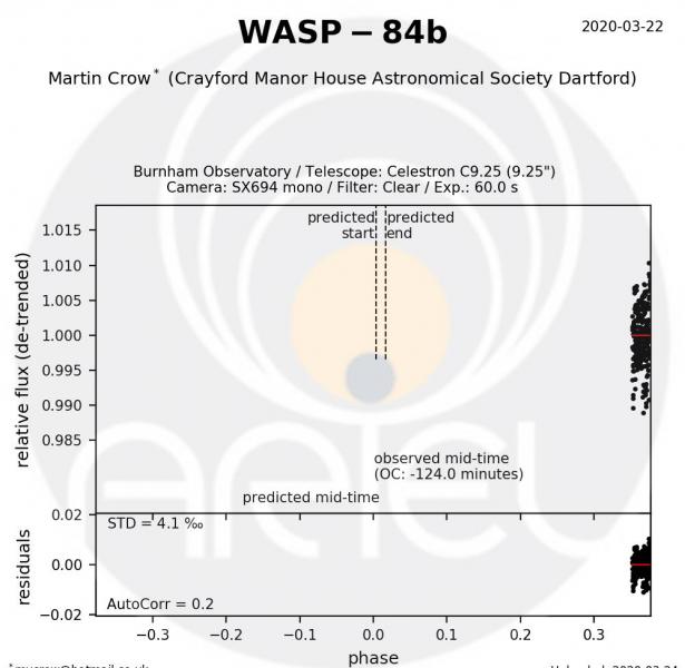 WASP-84b