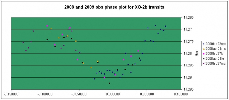 XO-2b_phase_plot_transits